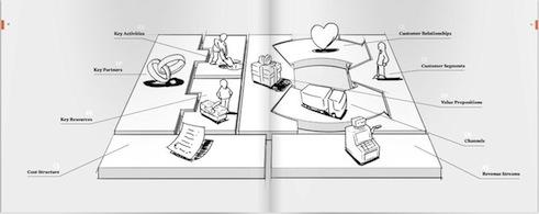 El modelo CANVAS para explicar un proyecto